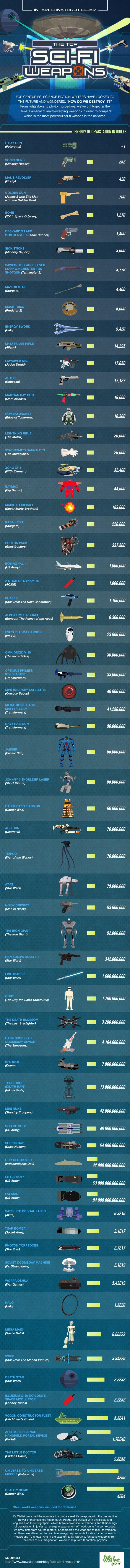 Top classement des armes les plus puissantes de la science-fiction