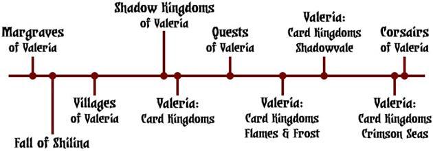 Chronologie Margraves de Valeria